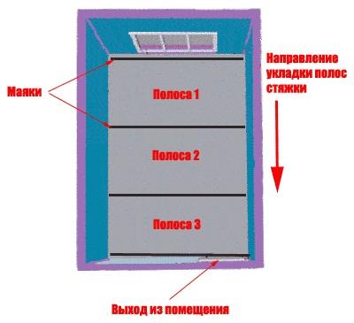 Направление укладки полос стяжки
